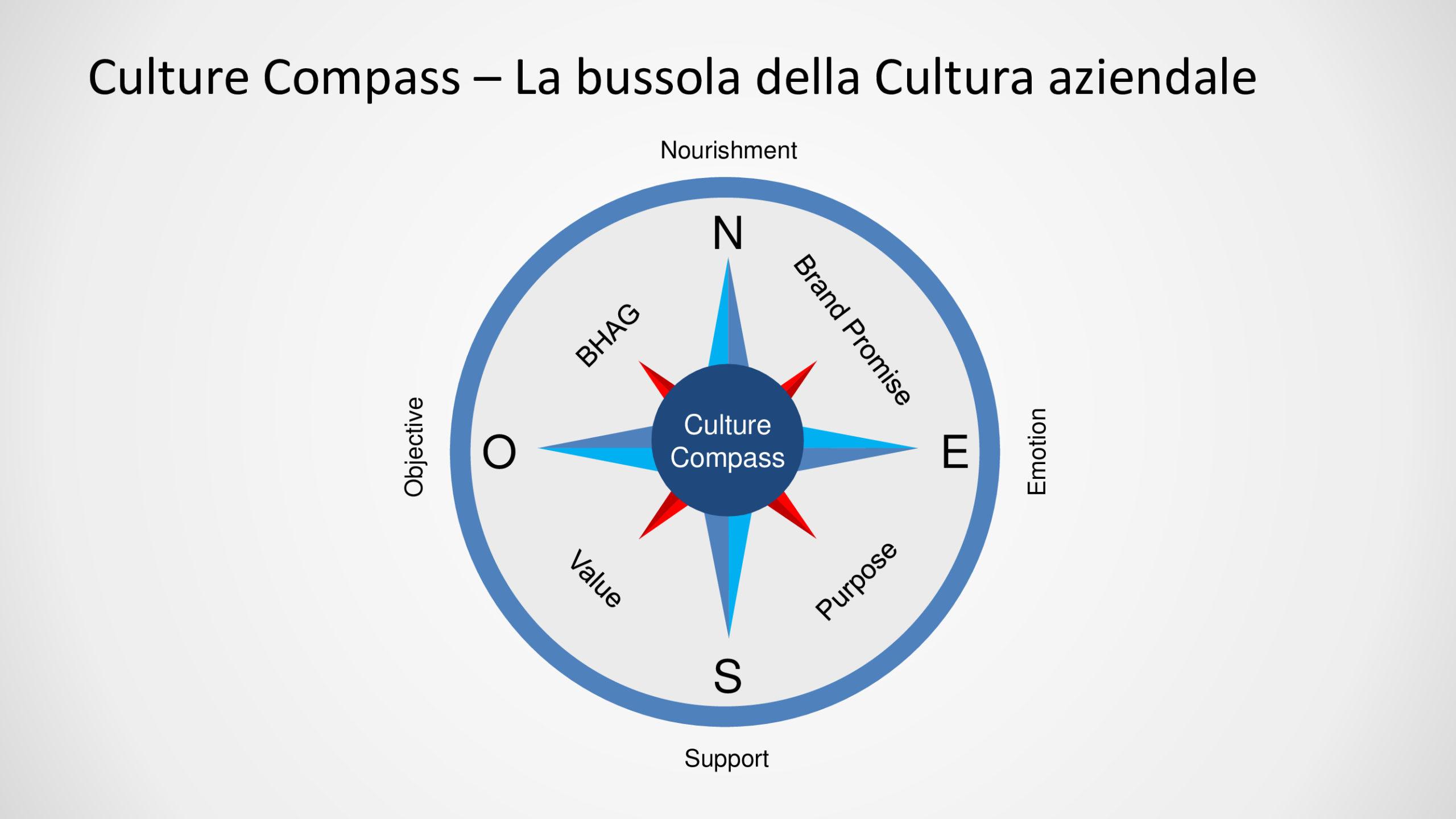 Il Culture Compass  la tua bussola aziendale